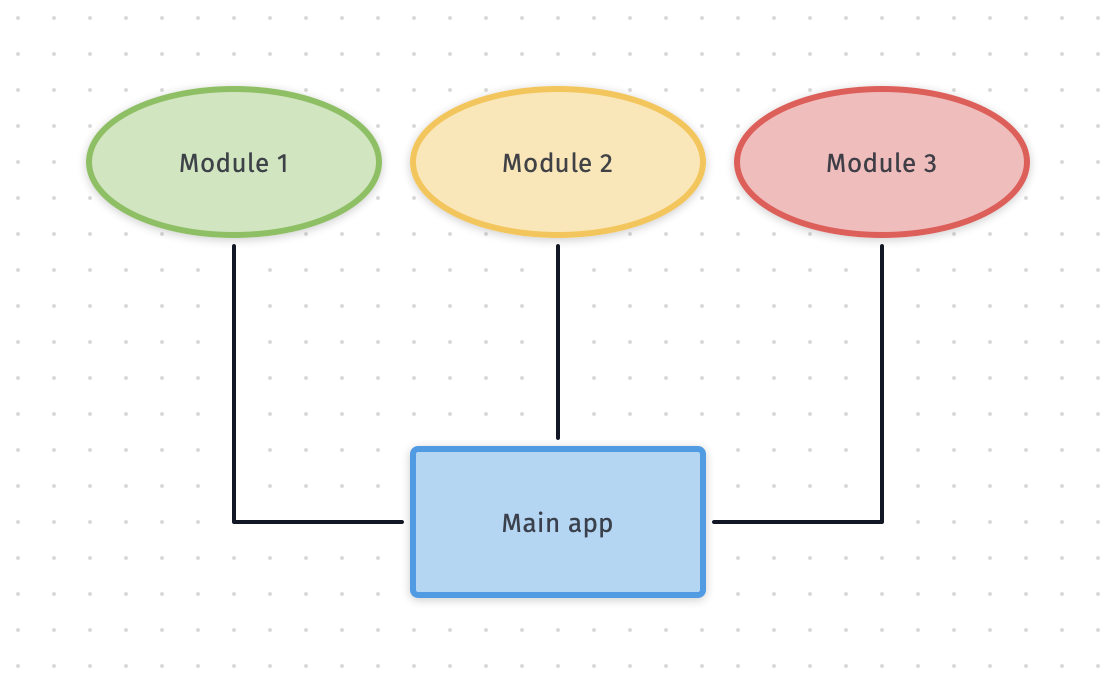 AppModules diagram